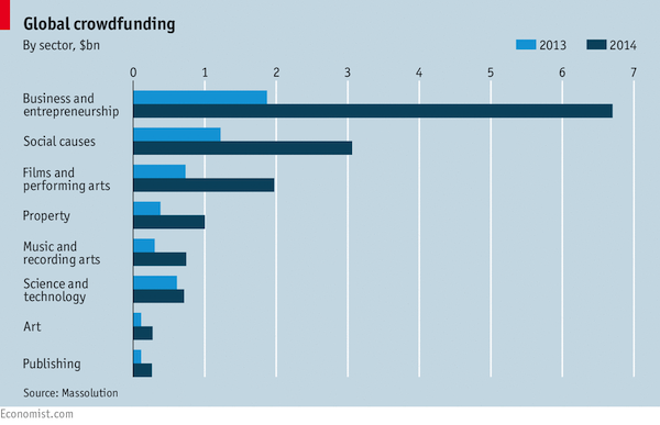 GLOBAL CROWDFUNDING BY SECTOR